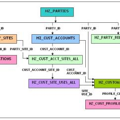 Class Diagram For Payroll System Coil Split Wiring Ranjit's Oracle Blogs: R12 Apps Tables