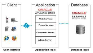 Bhaskar Reddy Oracle Applications: Oracle Applications R12