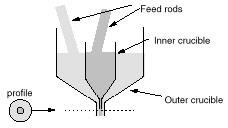 Understanding Optical Communications:Fibre Manufacture