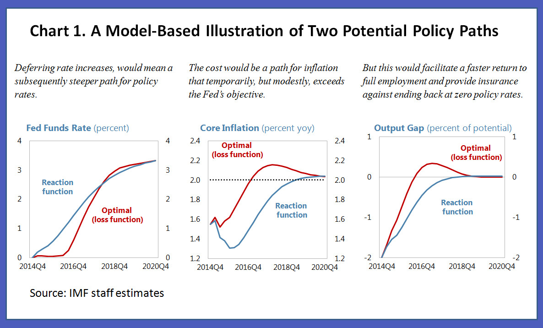 Us Monetary Policy Avoiding Dark Corners  Imfdirect's