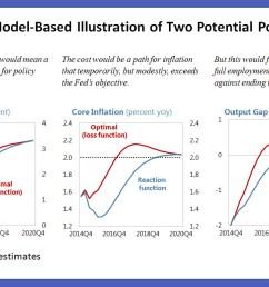 us monetary policy [ 1186 x 716 Pixel ]