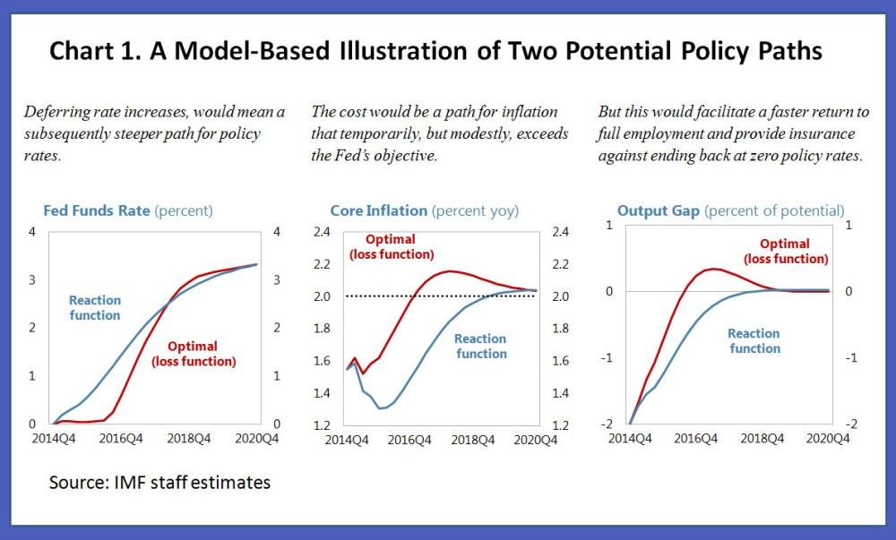 medium resolution of us monetary policy