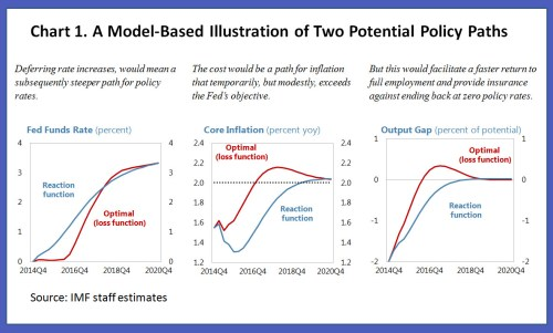 small resolution of us monetary policy