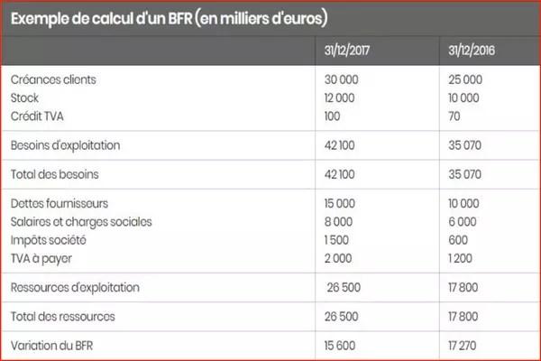 Besoin en fonds de roulement (BFR) : définition et calcul