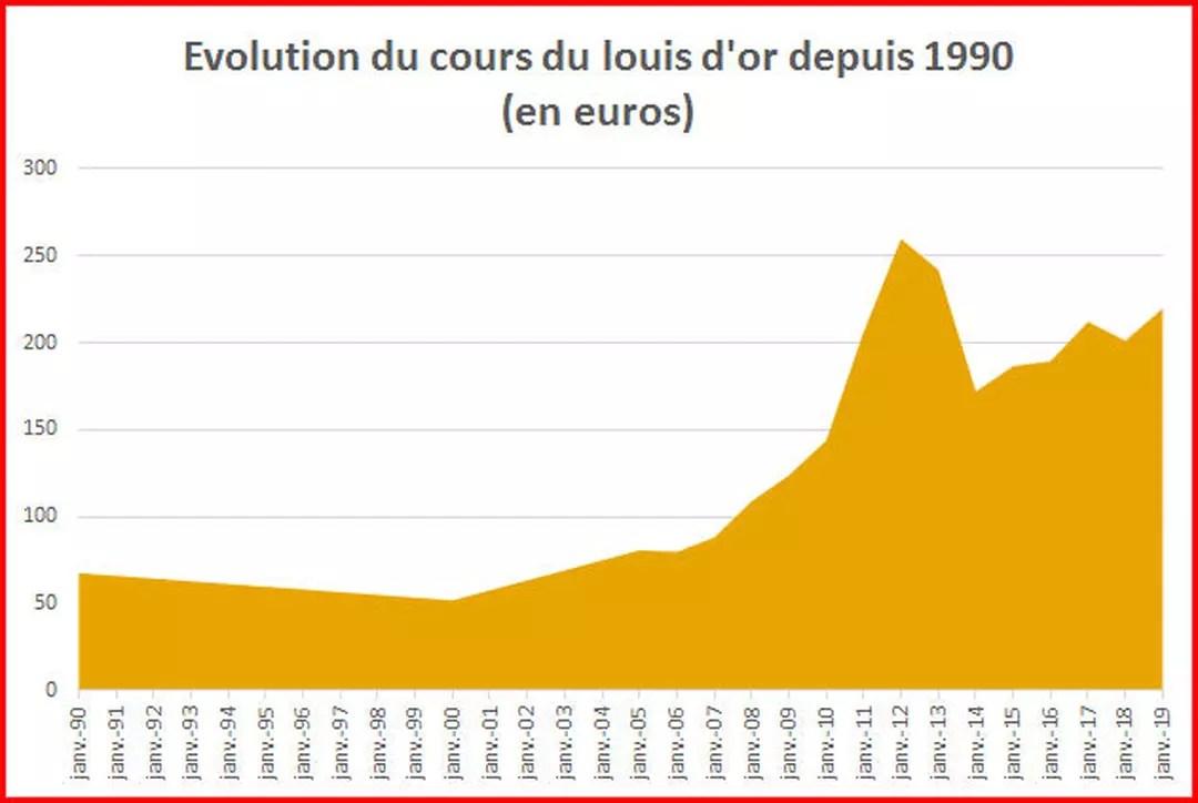 louis d or 2021 quelle est la valeur