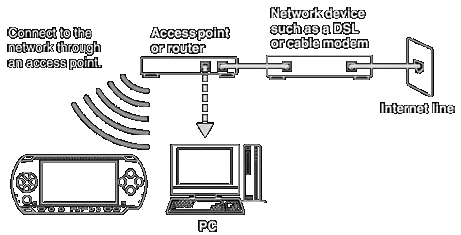 Connect your PSP to your wireless router