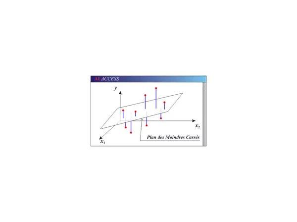 C / C++ / C++.NET : Régression linéaire multiple: plan des