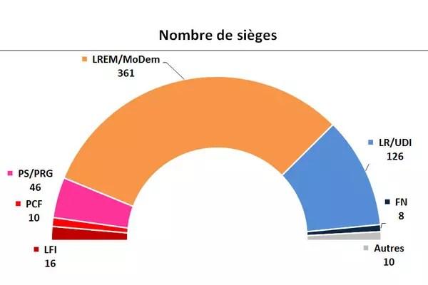 Resultat Des Legislatives  Sieges Pour Les Troupes De Macron Reevaluation Elabe