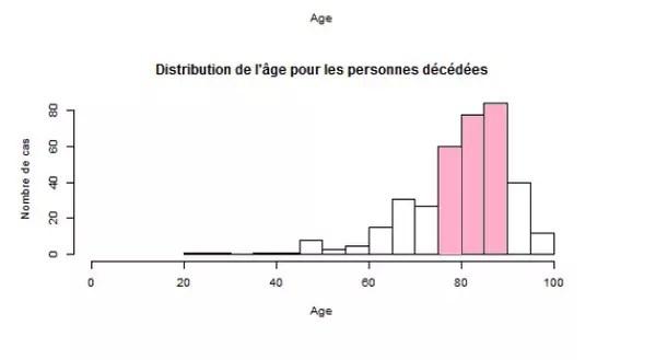 age distribution of coronavirus