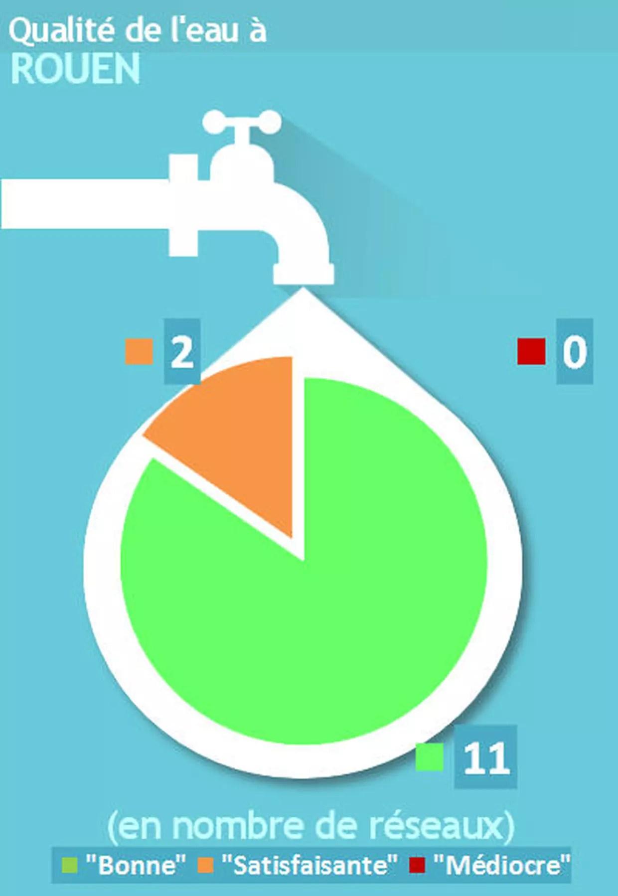 rouen l eau du robinet de bonne