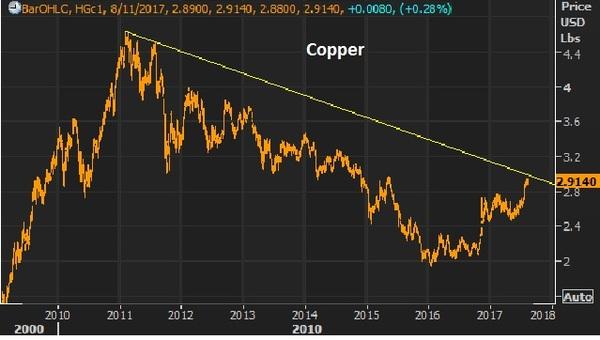 aug 11 copper