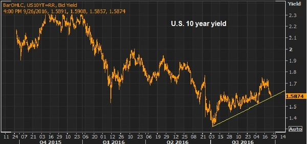 sept 26 10 year yield