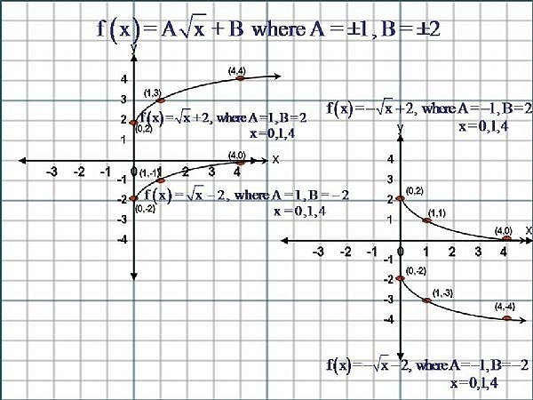 How to Sketch the Graph of Square Root Functions, ( f(x