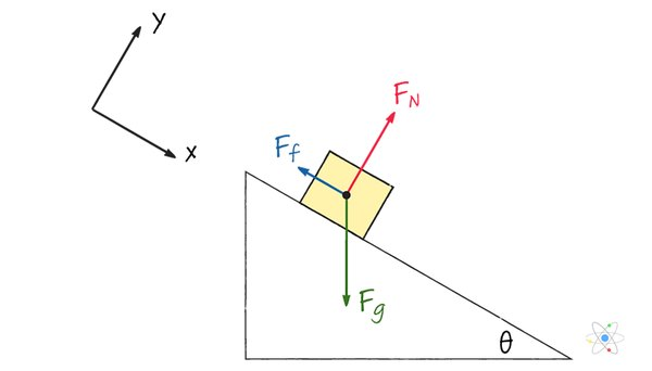 Friction: Definition, Coefficient, Equation (w/ Diagrams