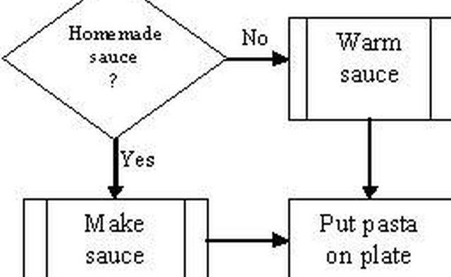 process flow diagram with decision points