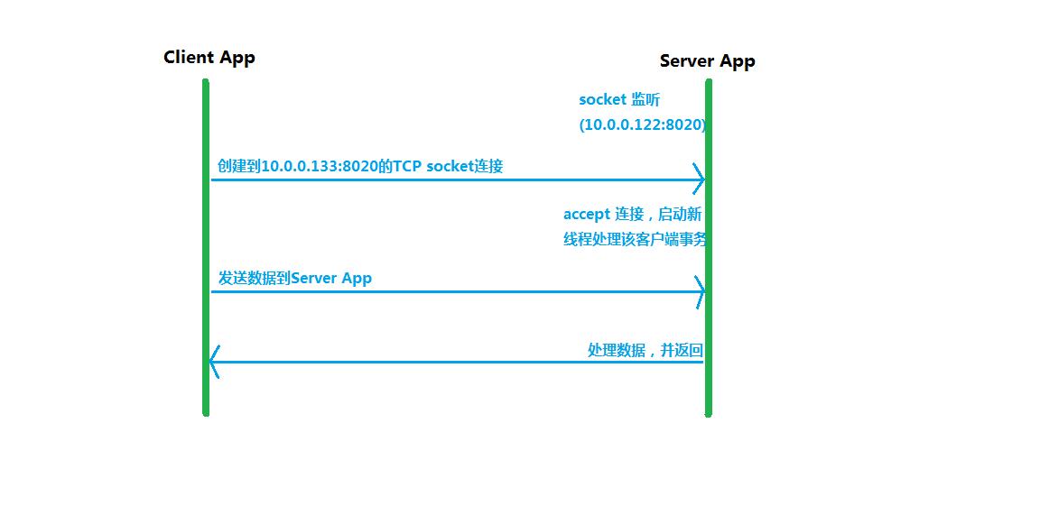 P2P Tunnel介紹 - IT閱讀