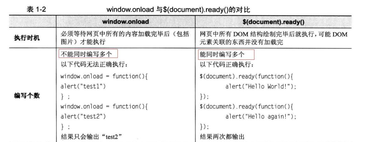 $(window).load、$()與window.onload - IT閱讀