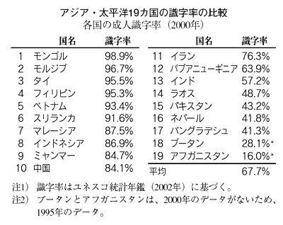 世界が驚嘆した識字率世界一の日本   Hello Goodbye!