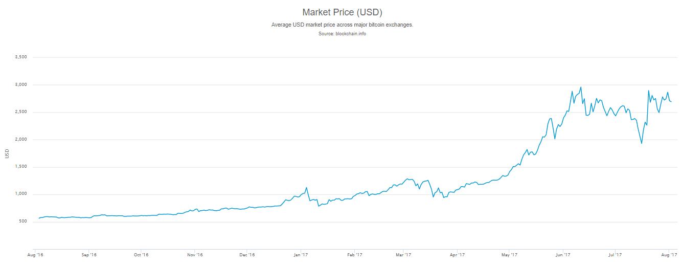 honnan lehet bitcoinot szerezni, az mennyi satoshi