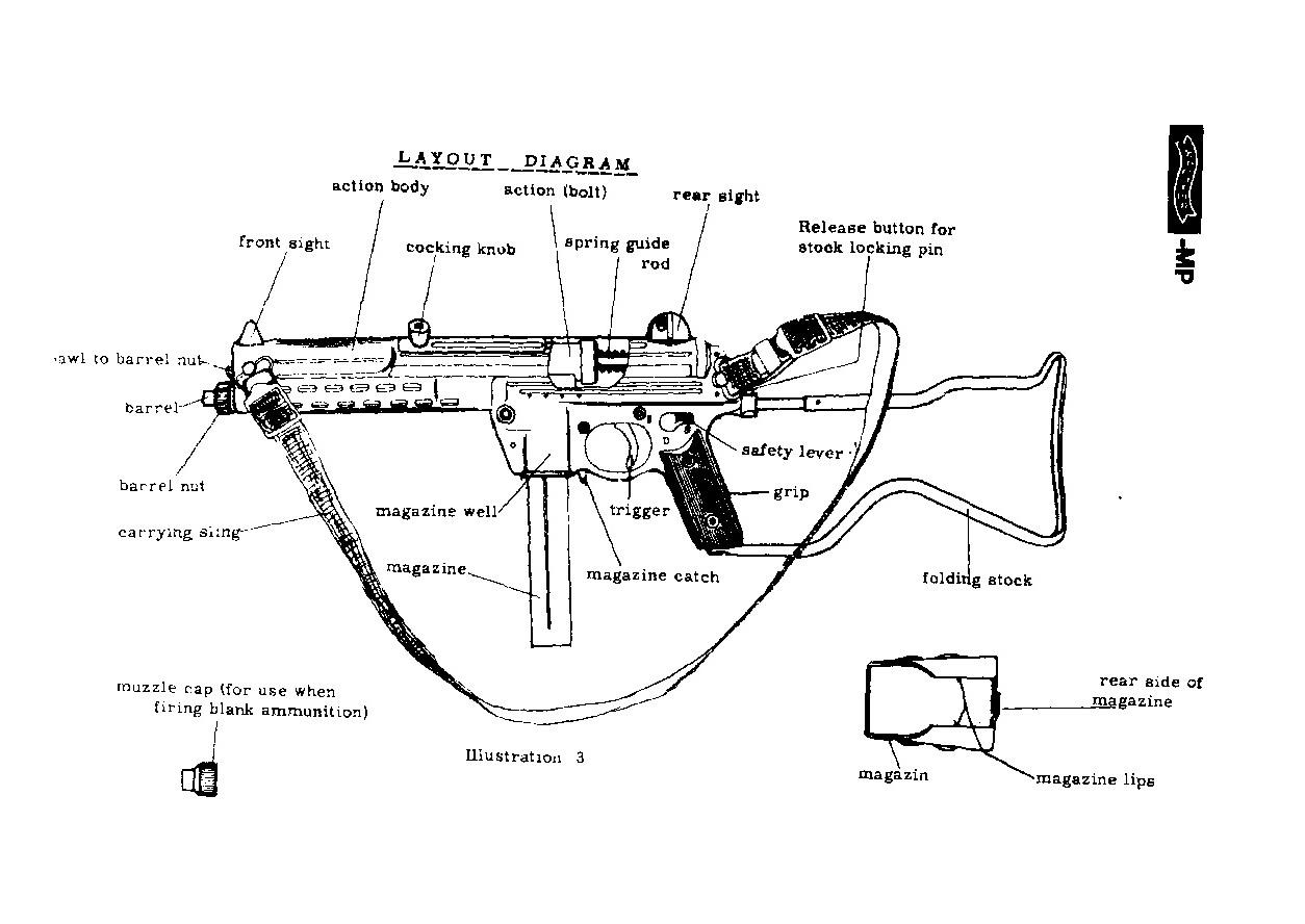 Пистолеты-пулемёты Walther MPL и MPK: sassik — LiveJournal