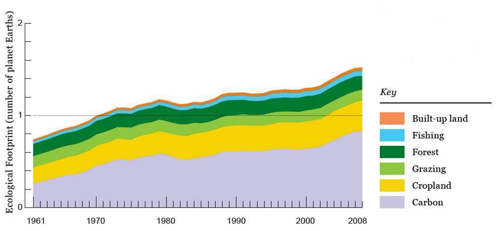 • Living Planet Report - перспективы развития нашей Земли в докладе WWF