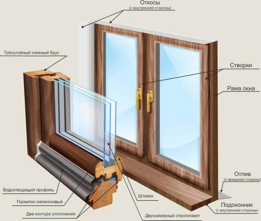 Выбирайте окна правильно! Металлопластиковые окна
