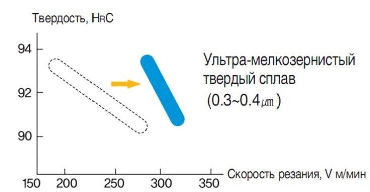 Ultra-fine grained cemented carbide