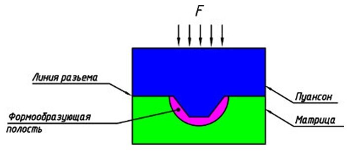 Simplified diagram of the mold