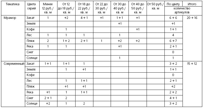 prekybinės matricos variantai