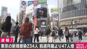 東京都で新たに234人の感染確認 増加傾向続く 重癥者は1人減の40人 - モデルプレス