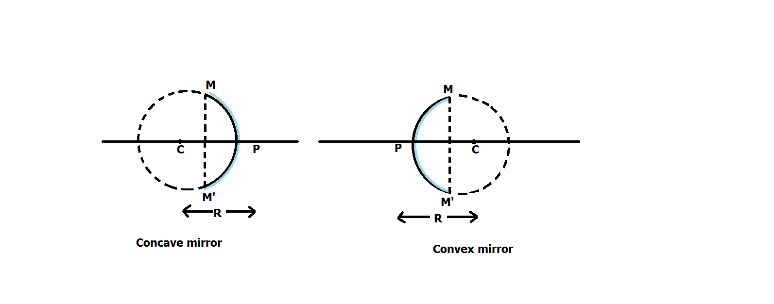 Write short note on concepts reated to spherical mirrors