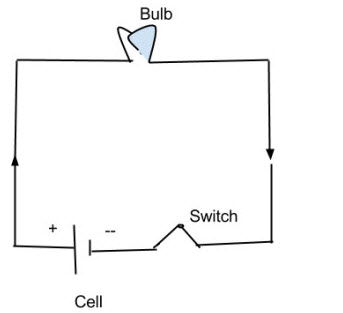 Draw the circuit diagram to represent the components of