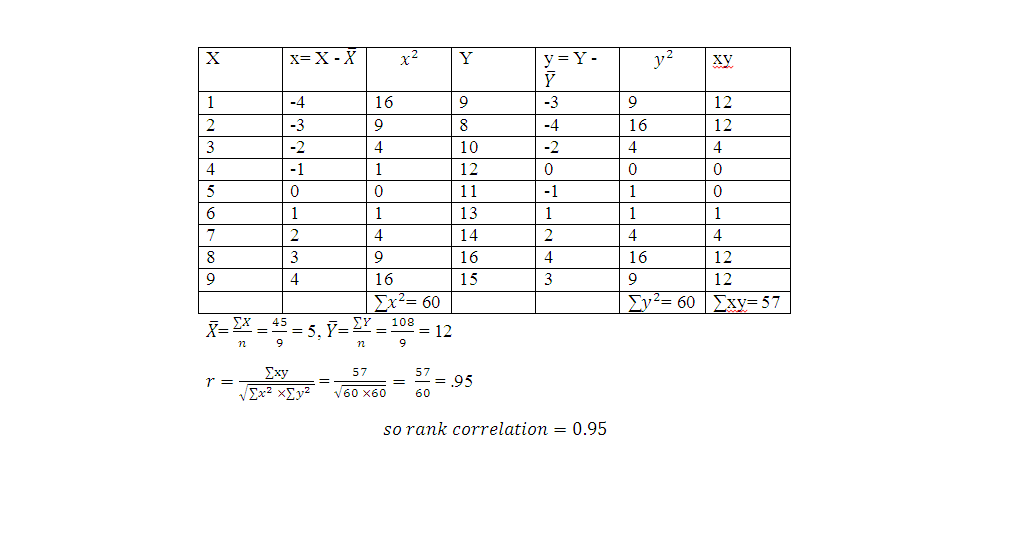 b Calculate coefficient of correlation from the following
