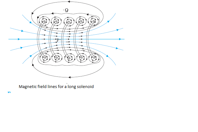 Sketch the magnetic field lines for a finite solenoid