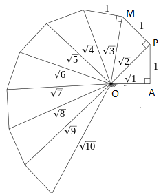 find the spiral root of 2,3,4,5,6,7,8,9,10 on number line