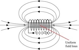 The magnetic field in a given region is uniform Draw a