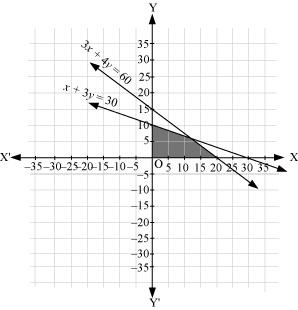 Solve the following system of inequalities graphically: 3x