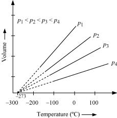 Charles'law states that at constant pressure, the volume
