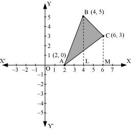 Using the method of integration find the area of the