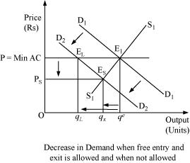NCERT Solutions for Class 12 Science Economics Chapter 5