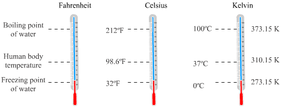 distinguish between the celsius and fahrenheit scales