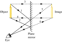 Explain the image formation in plane mirror with diagram