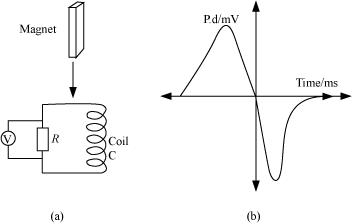 Board Paper Solutions for CBSE Class 12-science PHYSICS