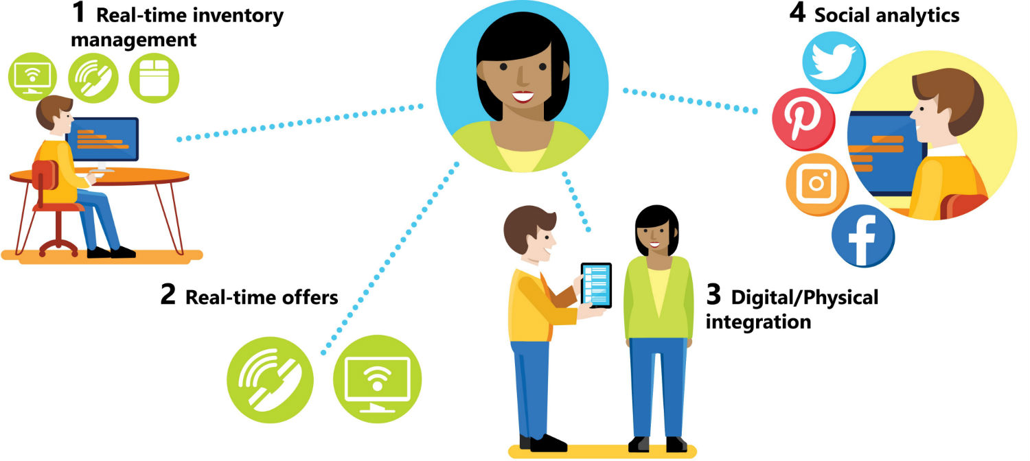 retail personalization solution