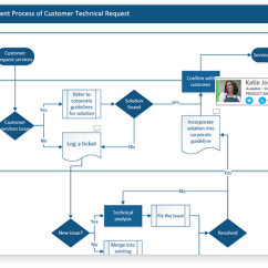 Visio Application Diagram Travel Trailer V Front Flowchart Maker And Diagramming Software Microsoft With Multiple Sections Broken Up Horizontally A Box Showing The Person Who Is