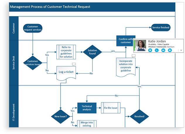 Visio flowchart with multiple sections broken up horizontally and  box showing the person who is also maker diagramming software microsoft rh products office