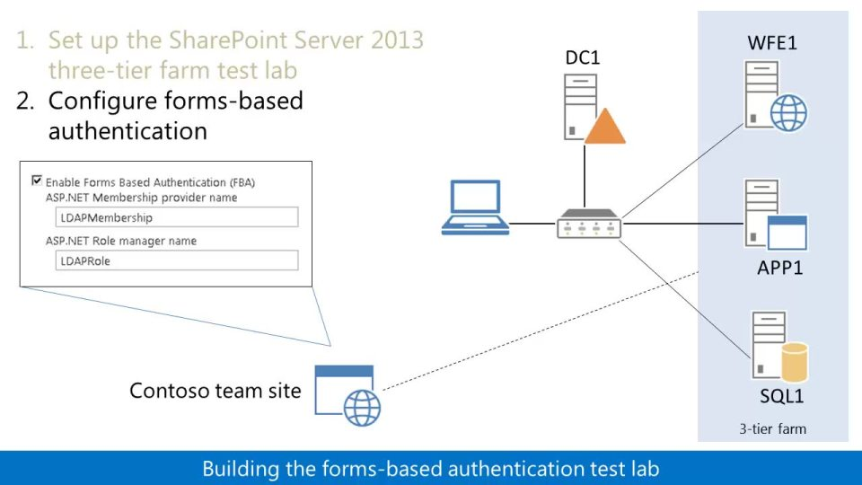 test lab guide demonstrate forms based claims authentication for sharepoint server 2013 microsoft docs [ 1280 x 720 Pixel ]