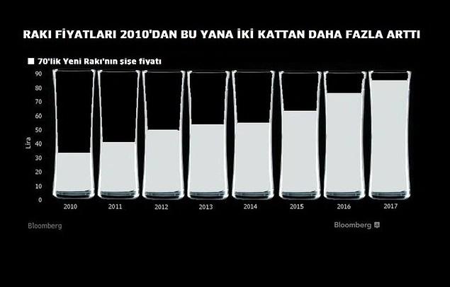 Bloomberg International'ın derlediği veriler, bir şişe rakının 2010'dan beri 2,5 kat artış gösterdiğini söylüyor 👇