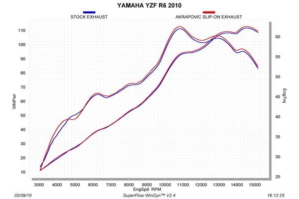 YAMAHA YZF-R6 Exhausts