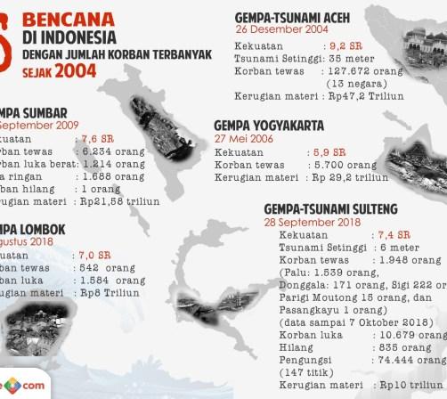 Infografis 5 bencana di Indonesia. (Foto: Okezone)